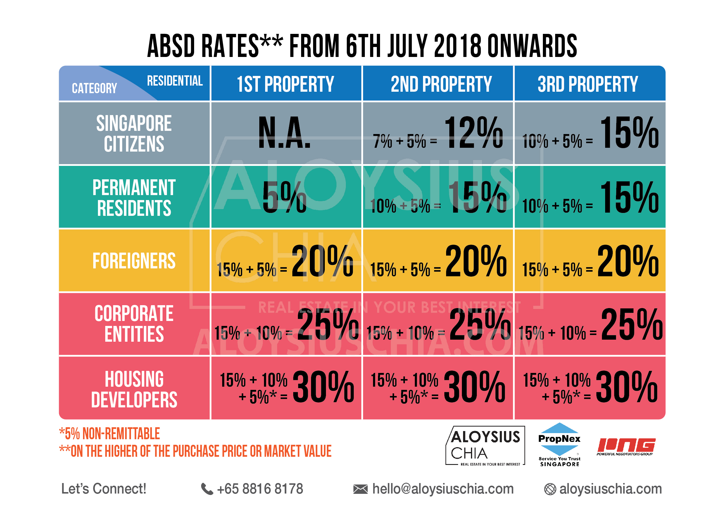 Additional Buyer's Stamp Duty (ABSD) w.e.f. 6th July 2018 ...